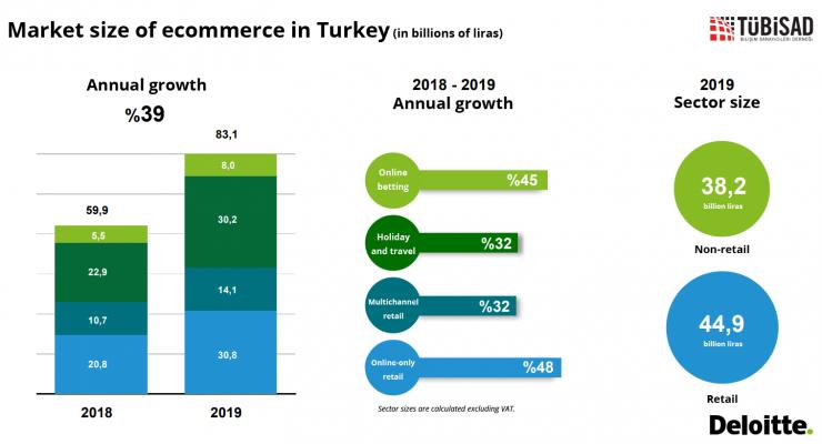 Thương mại điện tử Thổ Nhĩ Kỳ sẽ tăng trưởng vào 2021