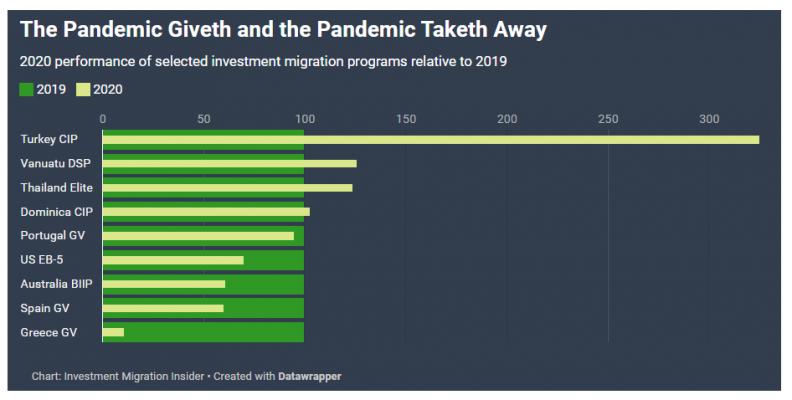 10 chương trình đầu tư định cư